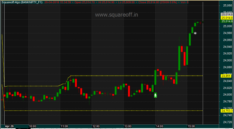 ORB 2 PM—Intraday Bank Nifty Strategy