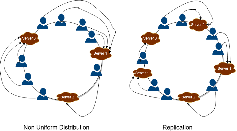 non-uniform distribution and replication in consistent hashing