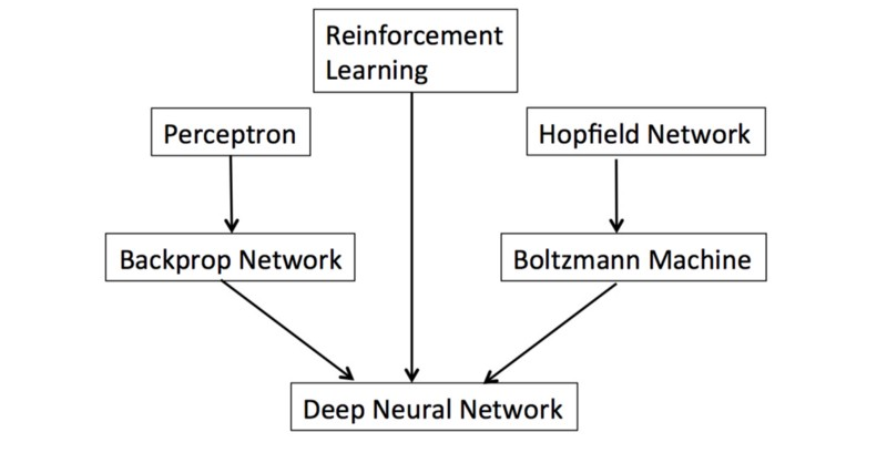 Top tweets, Apr 17–23: The History of Artificial #NeuralNetworks; Artificial Intelligence 101 Cheatsheet