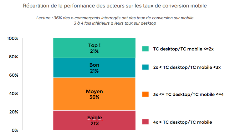repartition-performance-taux-conversion-mobile