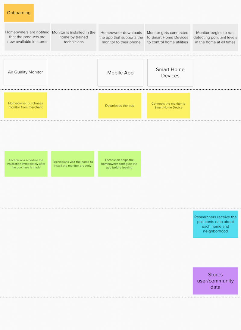 Design research studio transition design tiffany jiang medium finally we came up with a service blueprint shown below defining the front end and back end interactions from production to onboarding and actual usage malvernweather Choice Image