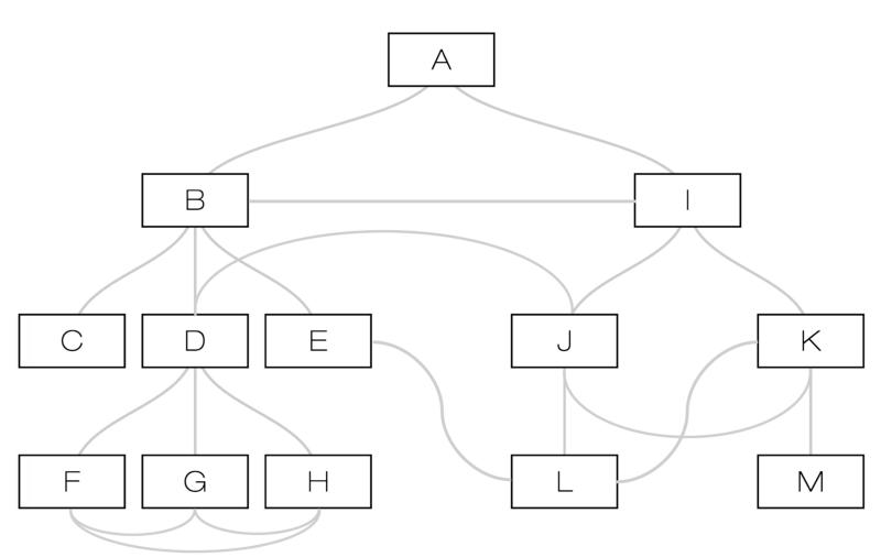 Degrees Of Separation On A Tree Algorithm
