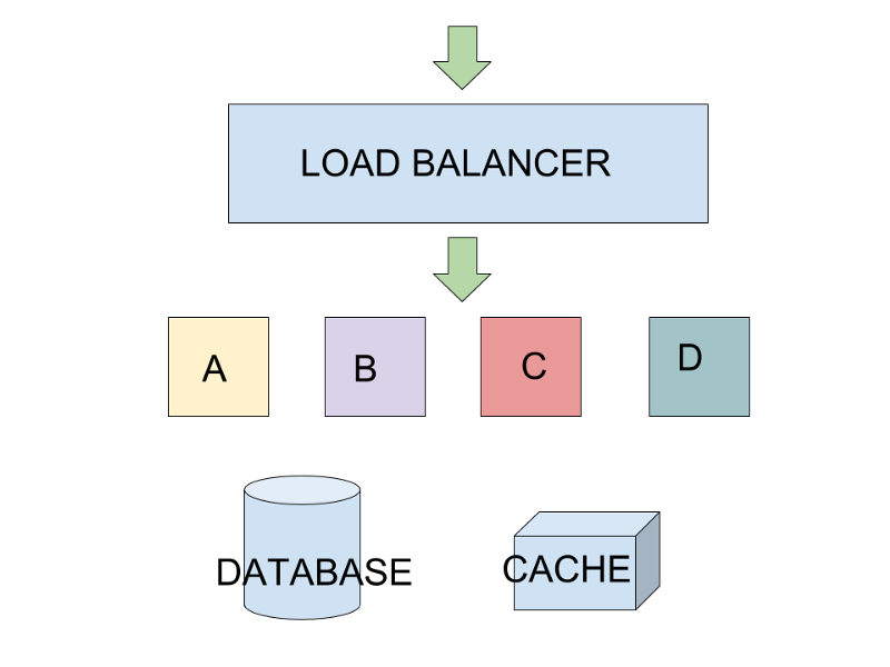 How to scale an app horizontally using a load balancer | Alpha Coder