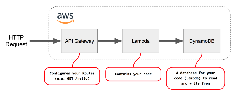 How to quickly create a serverless RESTful API with Node.js and AWS