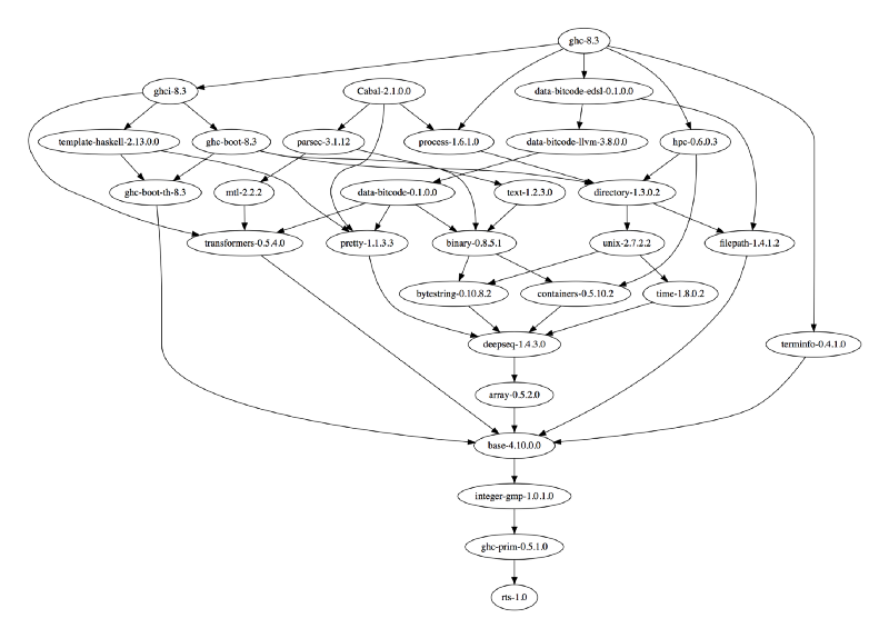 Figure 1: My stage0 package database.