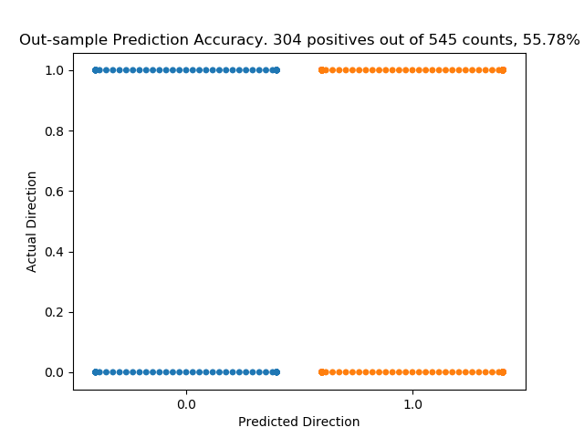 Machine learning prediction accuracy for SPX 500. Forecasting the daily direction of S&P 500 using ensemble machine learning methods.