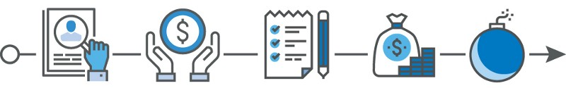 Divestment Checklist process icons