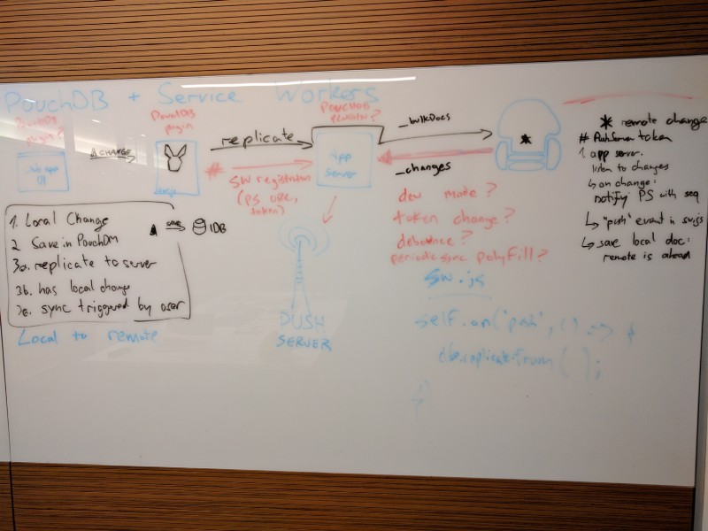 Rethinking Offline First sync for Service Workers - Offline Camp