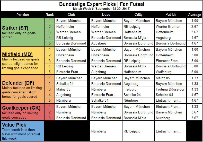 Bundesliga Fan Futsal Expert Picks (MW6)