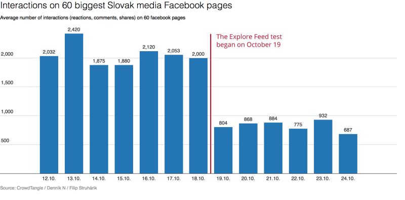 Business Pages Facebook Organic Reach Drop
