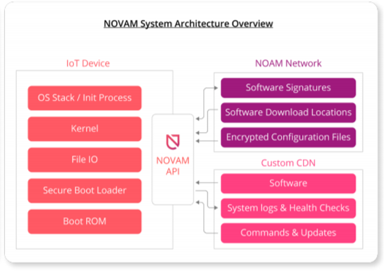 the below diagram shows the tight integration and how novam is different  from other iot security