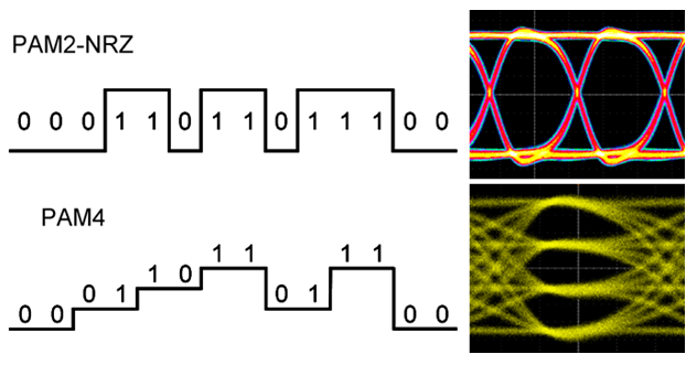 NRZ vs. PAM4: The comparison of waveforms and eye diagrams between NRZ and PAM4 signals