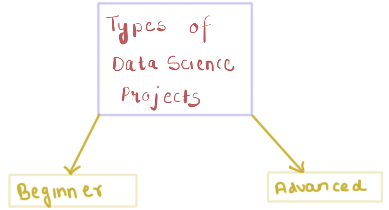 8 Data Science Projects to Build your Portfolio | Data Science Blog