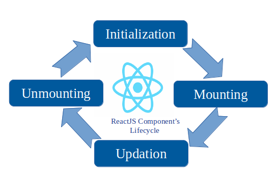 How to understand a component's lifecycle methods in ReactJS
