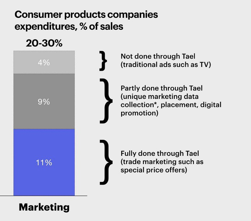 Consumer products companies spending on marketing activity in the Tael Ecosystem