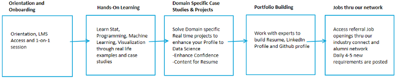 data science teaching process