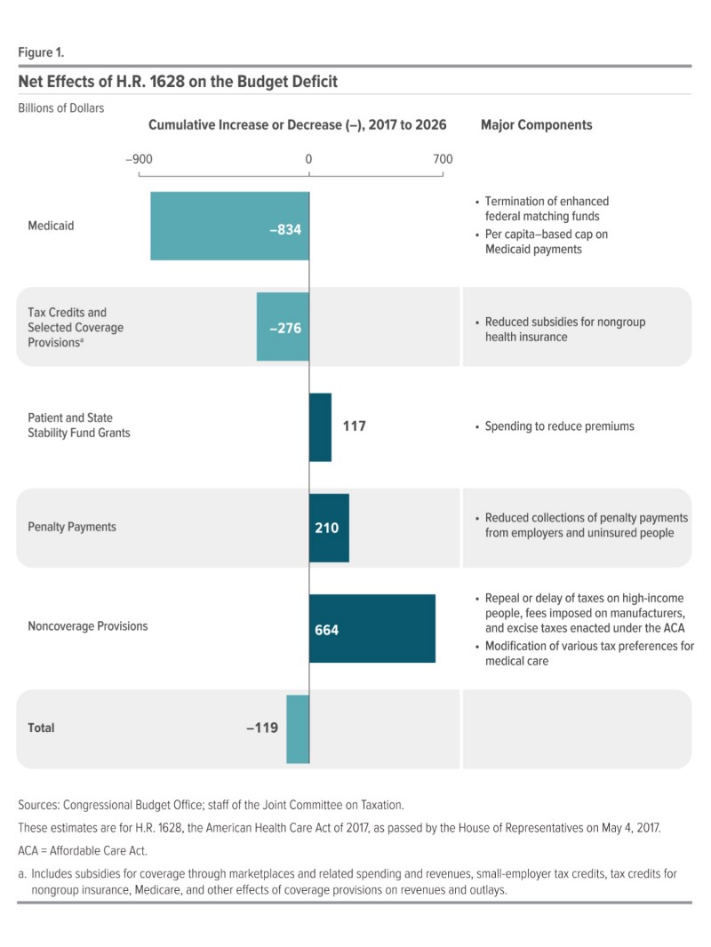 Trumpcare s medicaid cuts and caps create losers and bigger losers - Congressional budget office ...