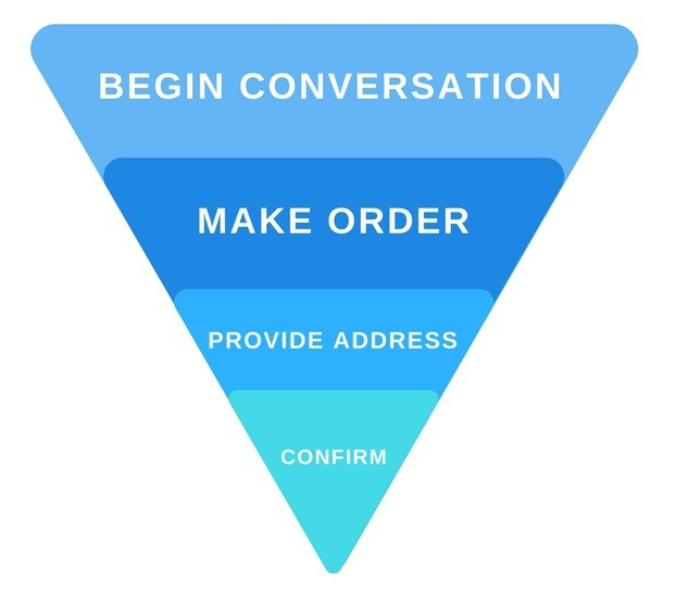 optimizing the different stages of the conversion funnel
