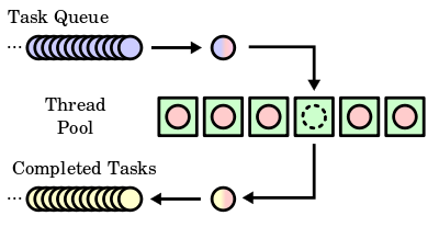 Purely functional parallelism in Scala