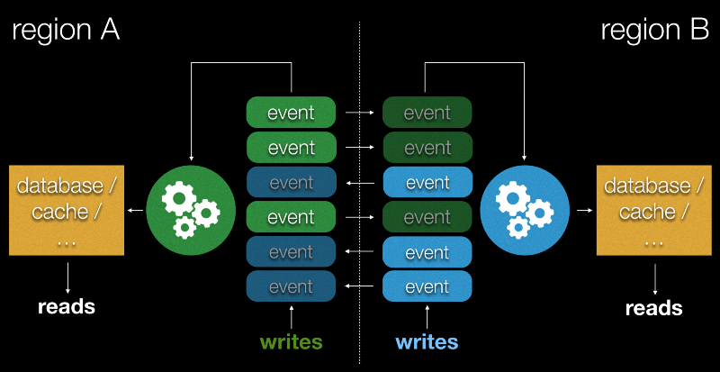 C# - How to write to a custom event log? - Stack Overflow