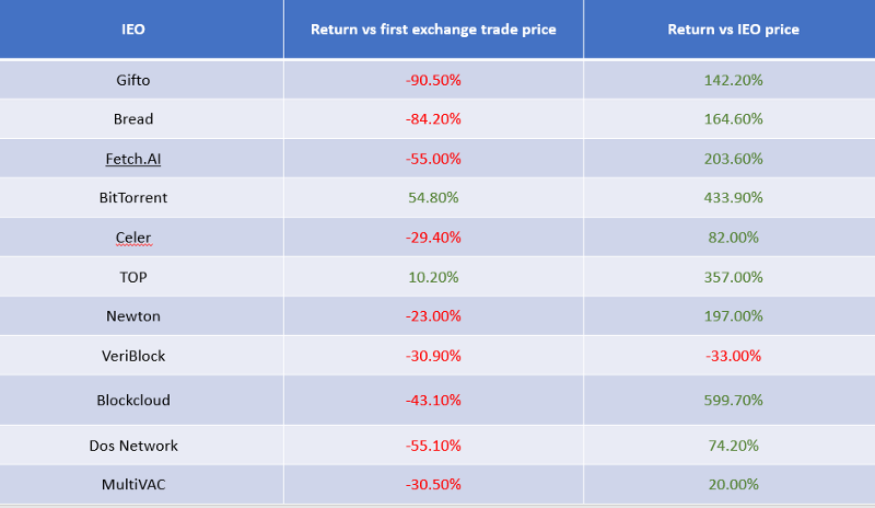 Comparing Return vs first exchange trade price against return vs IEO price.