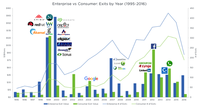 Enterprise vs consumer: exits by year
