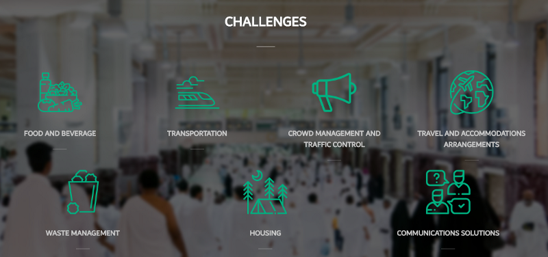 Challenge categories ahead of Hajj Hackathon participants - food and beverage, transportation, crowd management and traffic control, travel and accomodations arrangements, waste management, housing, and communications solutions.