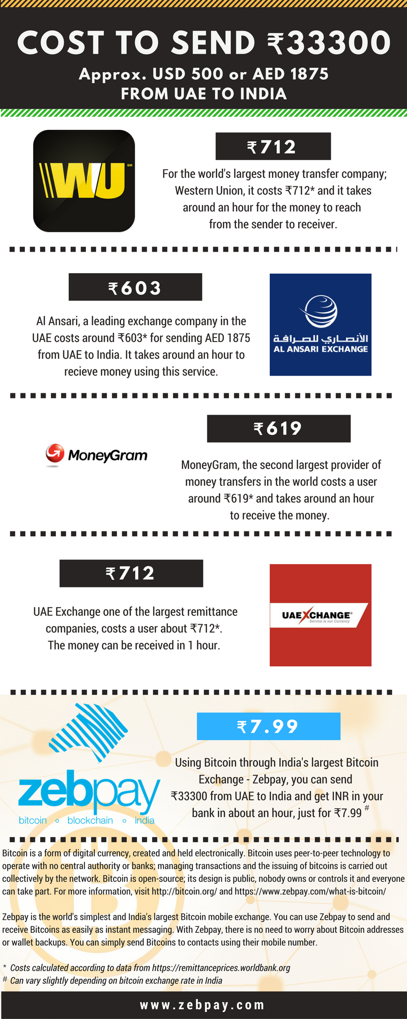 Comparing bitcoins with other money transfer services part ii for this example we are using bitoasis to buy bitcoins from uae and zebpay to ccuart Choice Image