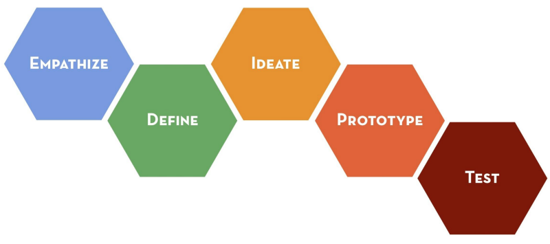Image result for design thinking d.school