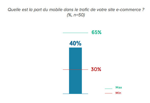 part-mobile-trafic-ecommerce-tapbuy