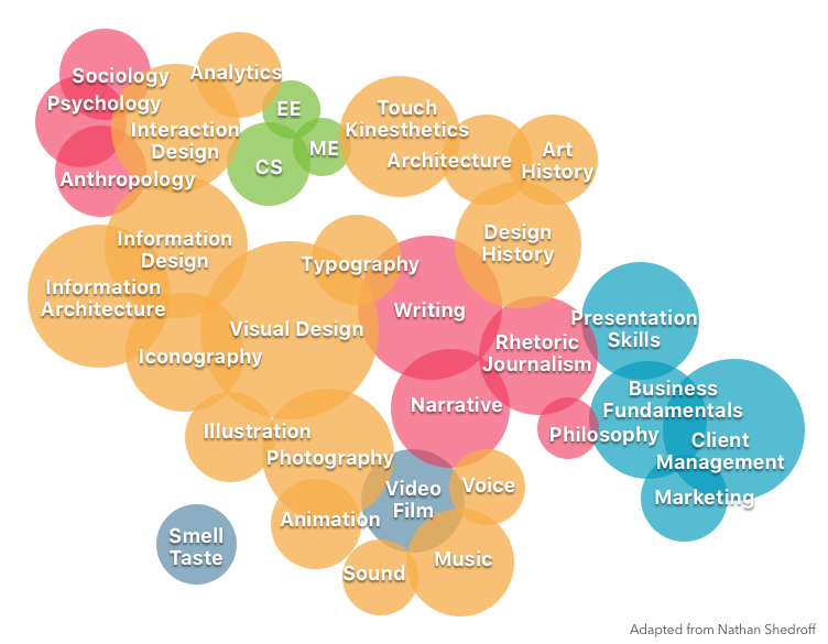 Visualization of the different UX disciplines, adapted from Nathan Shedroff