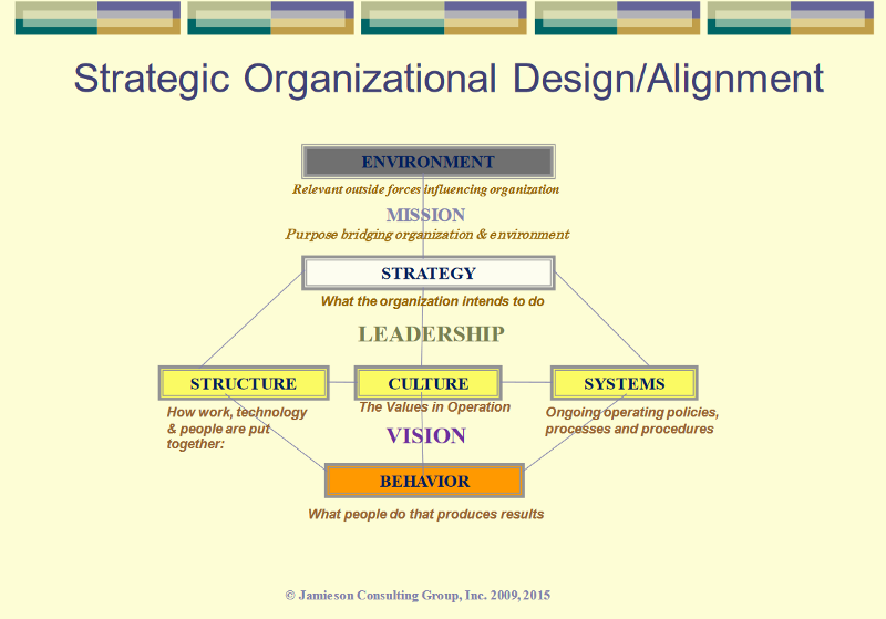 organizational change in apple inc Essay apple company organizational to follow but now with the change in management comes a change in the structure organizational theory on apple inc.