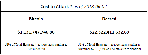 cost of 51% attack