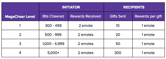 Overwatch League & Twitch Rewards Guide - General Discussion