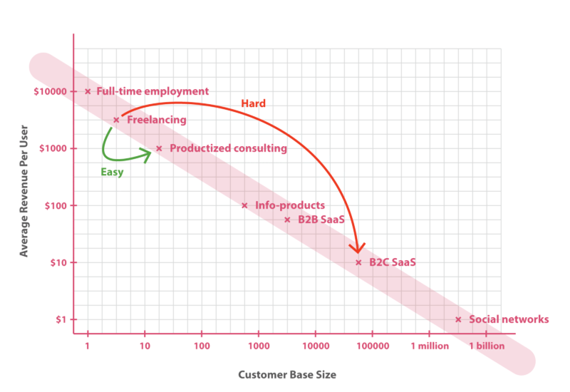 The Product Spectrum