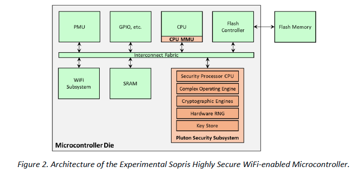 Architecture of the experimental sopris highly secure wifi-enabled microcontroller, Microsoft's solution to IoT security problems