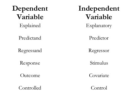Other names of variables