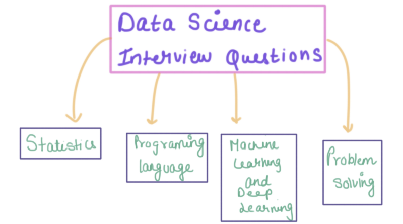 Data Science & ML : A Complete Interview Guide | Dimensionless