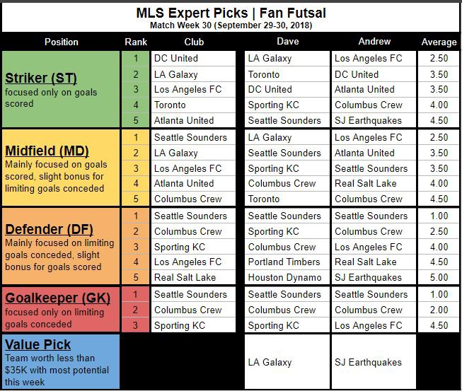 MLS Expert Fan Futsal Picks (MW30)