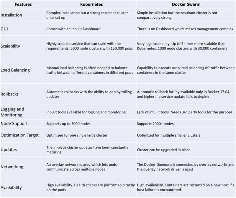kubernetes vs docker feature table comparison