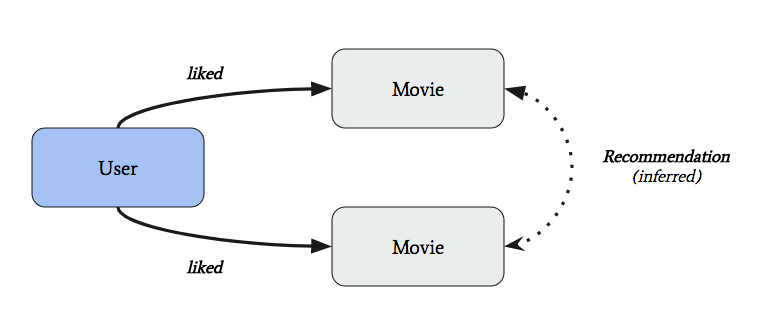 How to Build a Movie Recommender With GRAKN AI - DZone AI