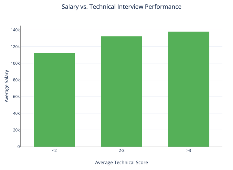 There is a real connection between technical interview performance and salary. Here's the data.