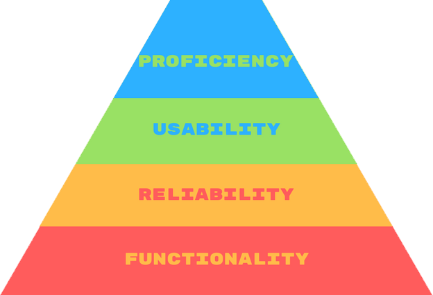 Emotional Design pyramid
