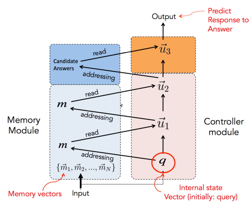 Memory Networks