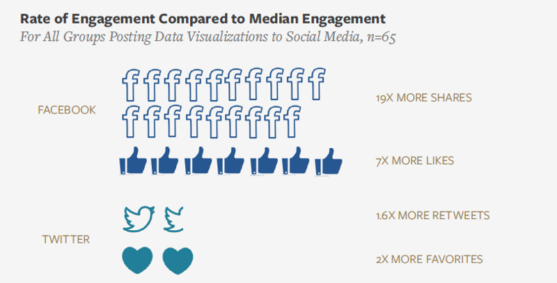 pictograph showing rate of engagement for groups posting data visualizations on social media