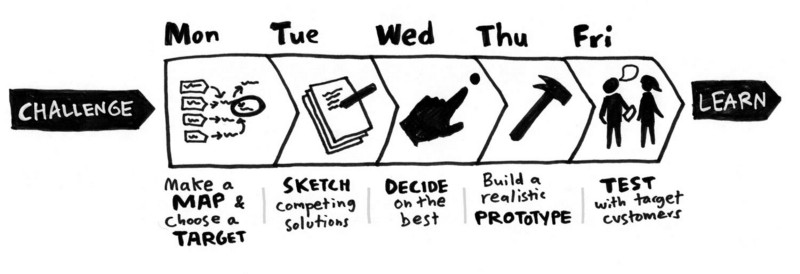 The design sprint process.