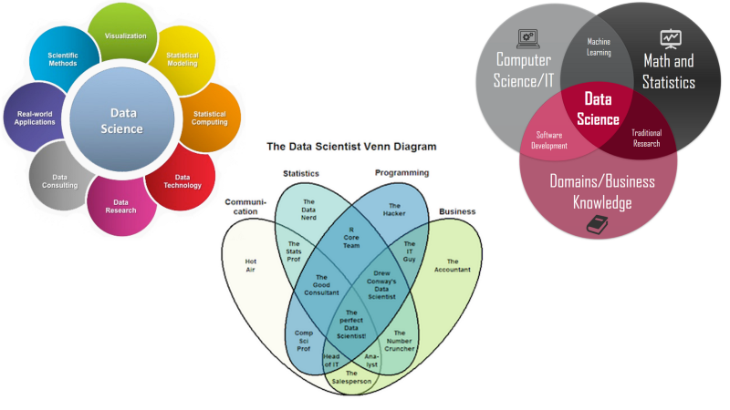 Different aspects of Data Science