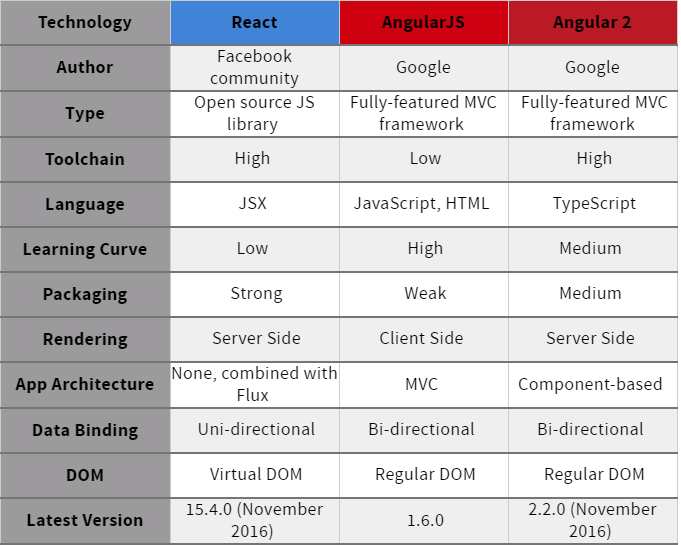Reactjs vs angular comparison which is better drew for Angularjs 2 architecture