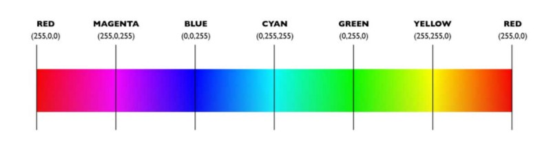 RGB Strip divided into 6 ranges