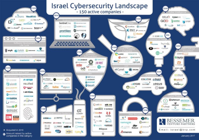 Israeli Cybersecurity M Amp A Slows As Venture Capital Flows